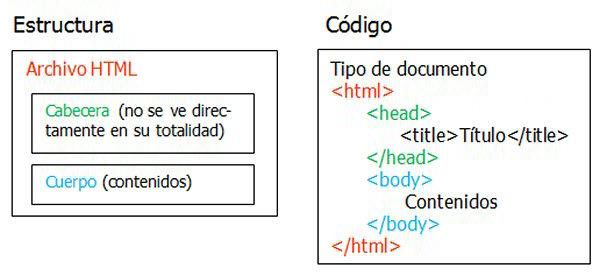 Curso De Html 4 01 Estructura De Una Página Web Internet